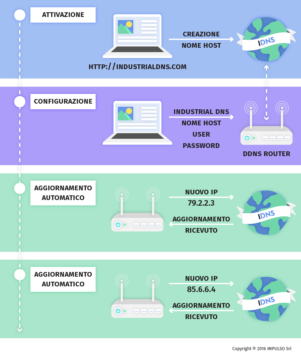 Industrial DNS - DNS Dinamico - Funzionamento DDNS