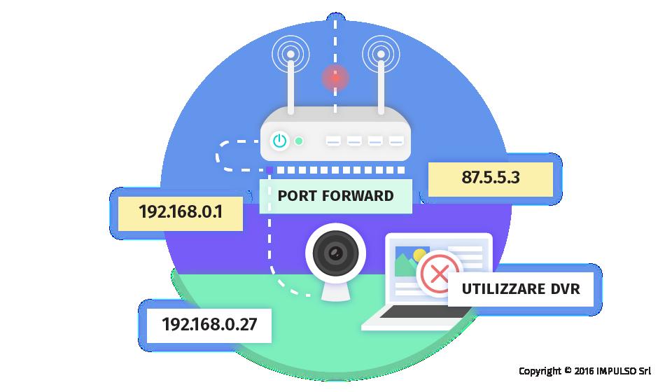 Industrial DNS - DNS Dinamico - Come funziona